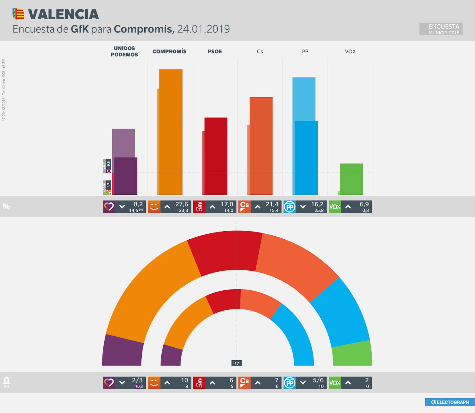 Gráfico de la encuesta para elecciones municipales en Valencia realizada por GfK para Compromís, 24 de enero de 2019