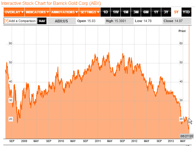 Finanznachrichten Barrick Gold