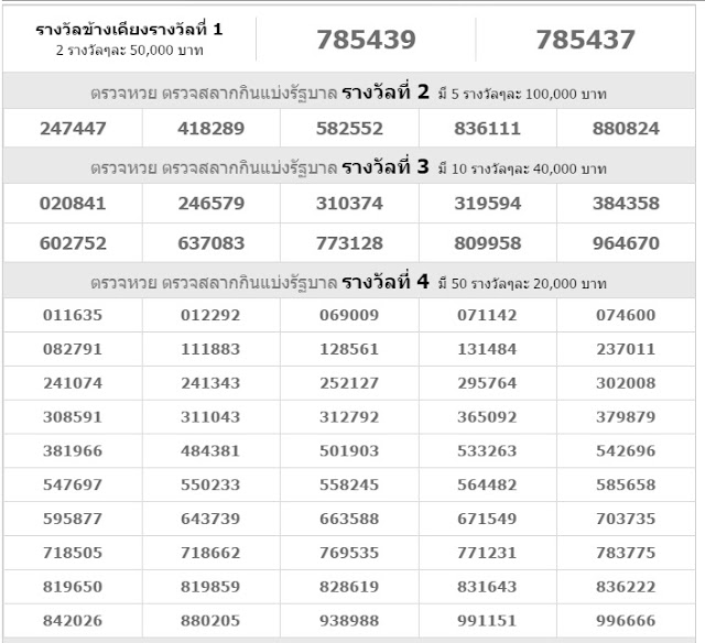 Thai lottery results 1st November 2016 ~ LIVE Kerala Lottery Result