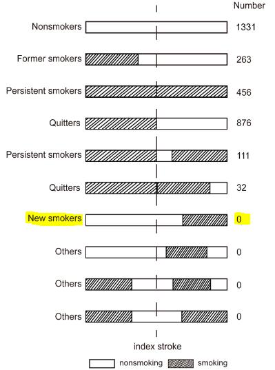 図:喫煙ステータス