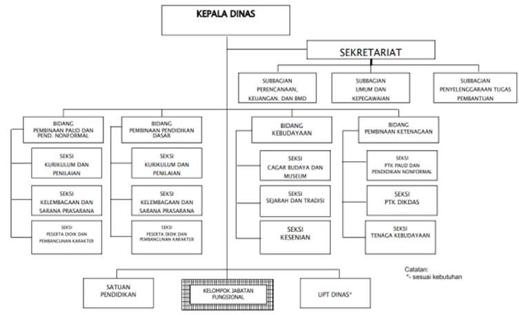 Image Result For Gambar Struktur Organisasi