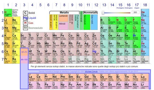 ptable-tavola-periodica