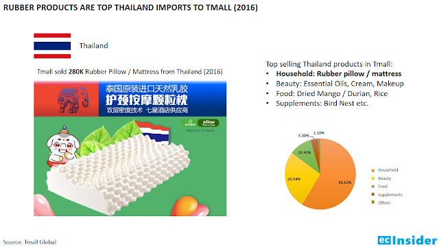 Rubber products are the top Thailand imports to Tmall