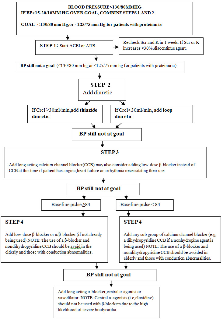 Hypertension management algorithm for patients with CKD
