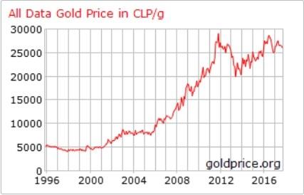 ee40c8961b98 Hace unos años publiqué acá mismo el extraño caso de la venta de  prácticamente todas sus reservas de oro que hizo el Estado de Chile en el  año 2000.