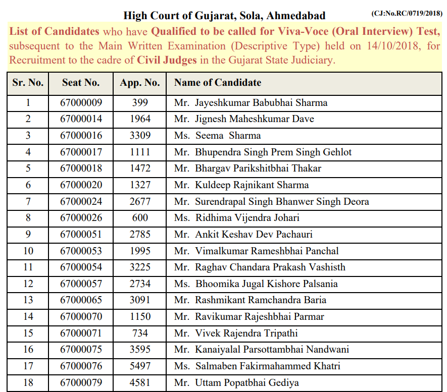 High Court of Gujarat - List of Candidates who have Qualified to be