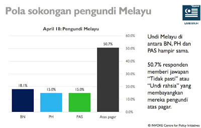 Ini disokong oleh statistik maklum balas lebih dari 100 ribu rakyat  Malaysia yang ditelefon secara rambang oleh Invoke Malaysia yang  menunjukkan peratusan ... 0fe67ad5a7