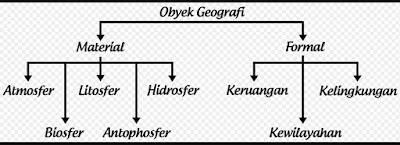 Geografi sebagai salah satu disiplin ilmu memiliki objek studi sebagai bidang kajiannya. Objek studi di dalam Ilmu Geografi menjadi cara berfikir yang mampu memberikan batasan pembeda antar ilmu pengetahuan satu dengan lainnya. Seperti yang telah di ketahui, ilmu Geografi menekankan pembahasan mendalam terhadap gejala-gejala fisik dan sosial yang saling berpengaruh.  Oleh karena itu, objek studi geografi perlu diperjelas dalam Geografi sebagai pusat titik fokus kajia