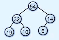 heap in data structure