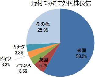 野村つみたて外国株投信 組入上位5ヵ国
