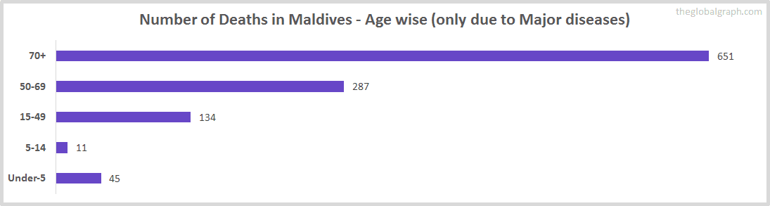 Number of Deaths in Maldives - Age wise (only due to Major diseases)