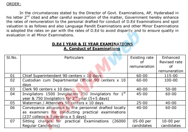 D.Ed / LP Examonation and other Minor Exams Remunaration for Conduct of Exams and Spot valuation , GO.Rt.812    Education Dept – Enhancement of rates of remuneration to the Personnel drafted for conduct  of  D.Ed  Examinations  and  spot  valuation  and  also  for Language  Pandit Examinations and Other Minor Examinations – Orders – Issued.