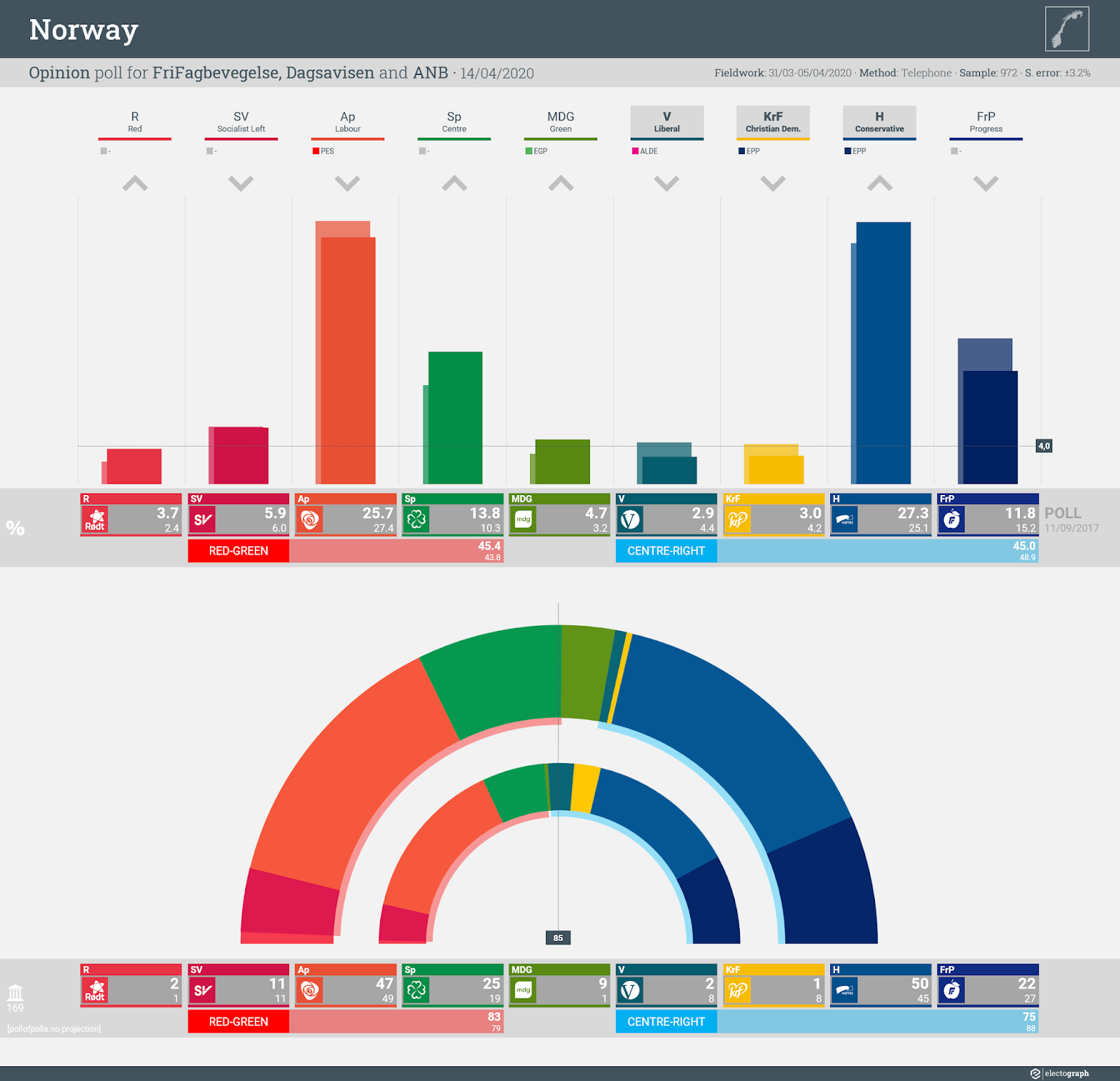 NORWAY: Opinion poll chart for FriFagbevegelse, Dagsavisen and ANB, 14 April 2020