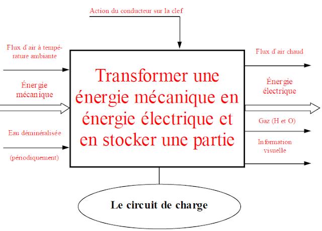 circuit de charge alternateur m canique world