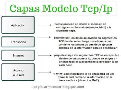 las 4 capas del modelo protocolo tcp/ip y las caracteristicas principales de cada capa.