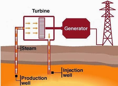 Study Material And Notes Of Engineering Subjects Geothermal Energy