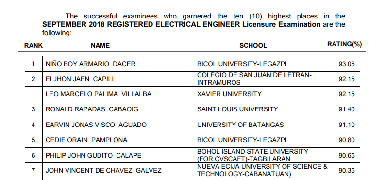 TOP 10 PASSERS: September 2018 Electrical Engineer REE, RME board exam result