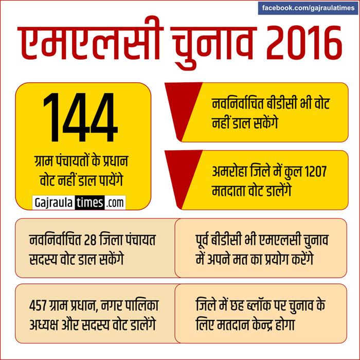 एमएलसी-चुनाव-2016