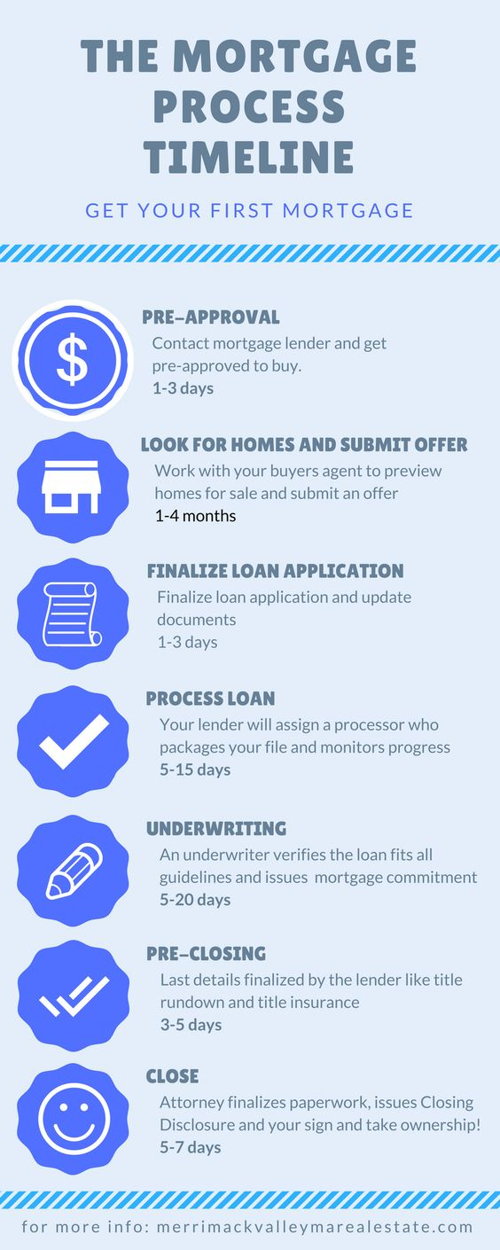 Kentucky First Time Home Buyer Programs For Home Mortgage Loans