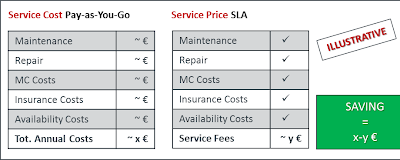 Value Based Pricing for Service Level Agreements: Part 2