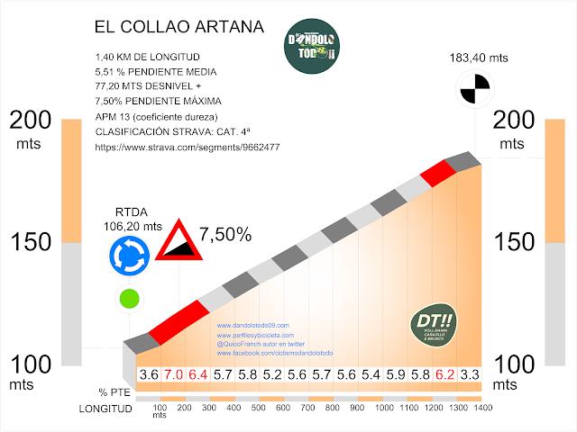 altimetría del Collado de Artana
