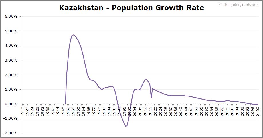 Kazakhstan  Population Growth Rate