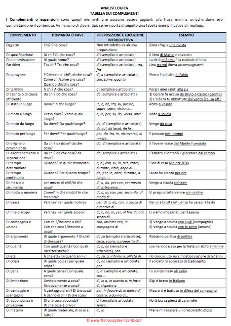 IClassroom Tabella riassuntiva dei complementi