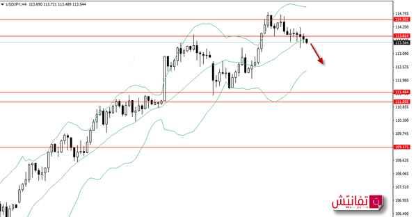 تحليل اتجاه الدولار ين هذا الاسبوع USD/JPY