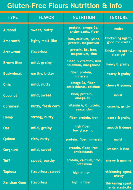 gluten free flours cheat sheet comparison guide nutrition information