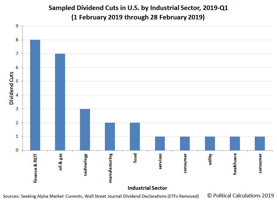 Sampled Dividend Cuts in U.S. by Industrial Sector, February 2019