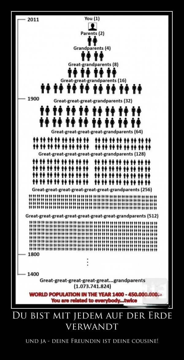Ur-ur-ur-Großeltern - lustiges Diagramm zeigt Verwandschaft