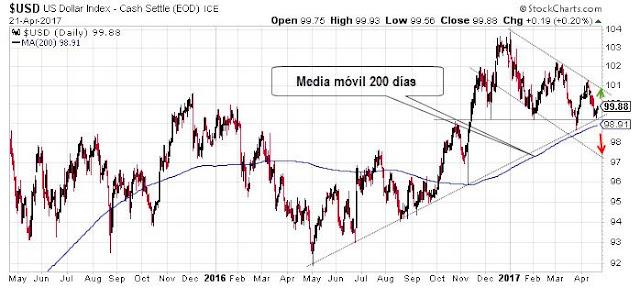 Análisis Tendencia del Dólar