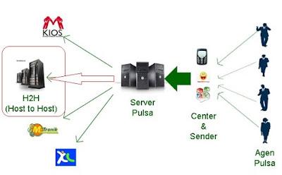 pengertian host to host server pulsa ( H2H)
