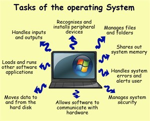 niscaya suatu komputer tersebut tidak lepas dari yang namanya sistem operasi Pengertian Sistem Operasi, Fungsi Sistem Operasi, dan Contohnya