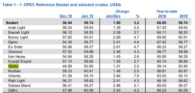 Indetenible la caída: En enero la producción de petróleo de Venezuela promedió 1.106.000 bpd según la OPEP