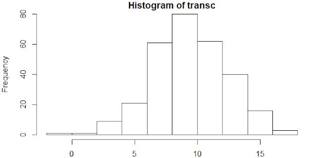 Обратная трансформация Бокса-Кокса в R