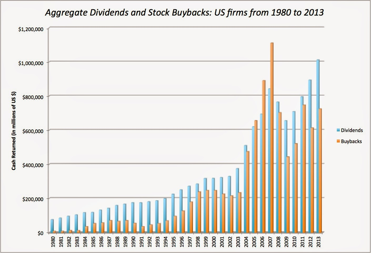 Musings on Markets: Stock Buybacks: They are big, they are