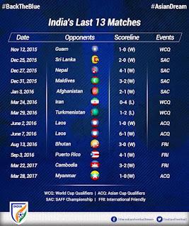 Team India last 13 fixtures