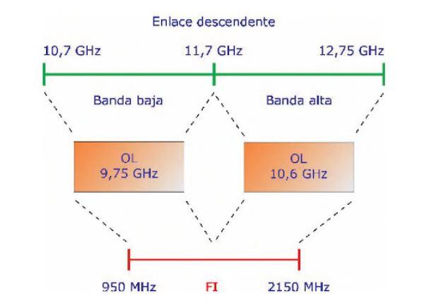 ¿Qué es y para qué sirve un LNB? | Tipos de LNB para satélite + Características + Funcionamiento + Precio