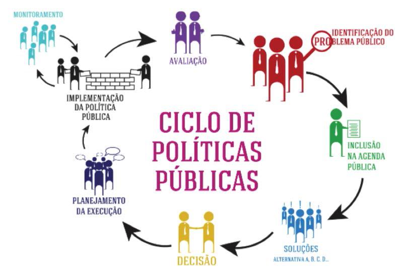 Políticas públicas na secretaria de assistência social do município de materlândia 1