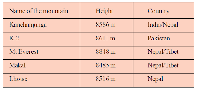 The highest mountains(Big Numbers - 5th Maths - Page No 7)