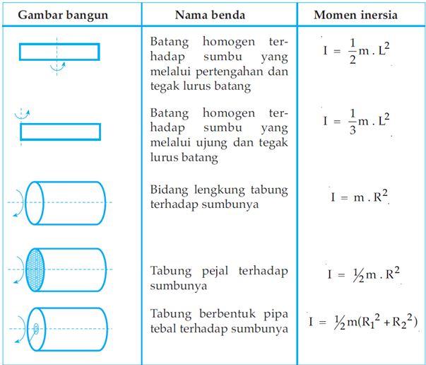 Rumus Hukum Newton 1 Dan Contoh Soal Contoh Kr