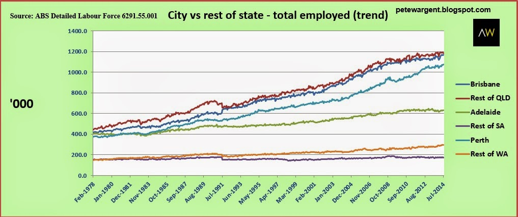 City vs rest of state-total employed (trend)