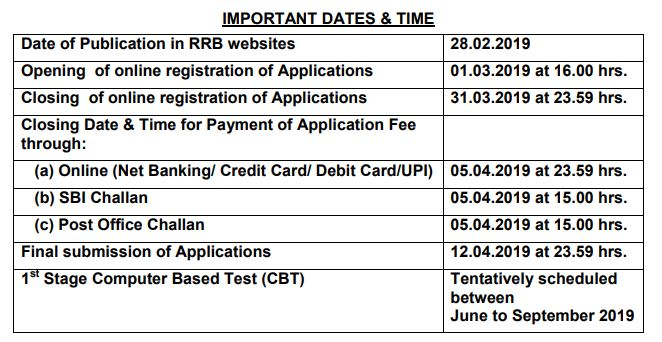 RRB NTPC Notification 2019 :Apply Now