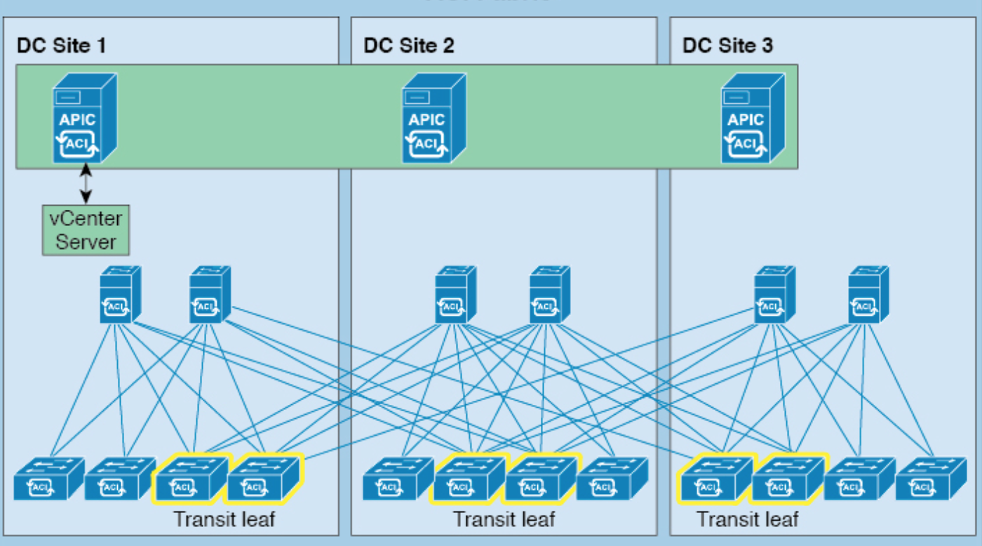 Introduction to Cisco ACI stretched fabric and ACI Multi-pod Fabric