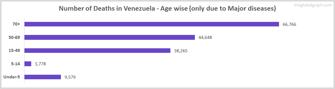 Number of Deaths in Venezuela - Age wise (only due to Major diseases)