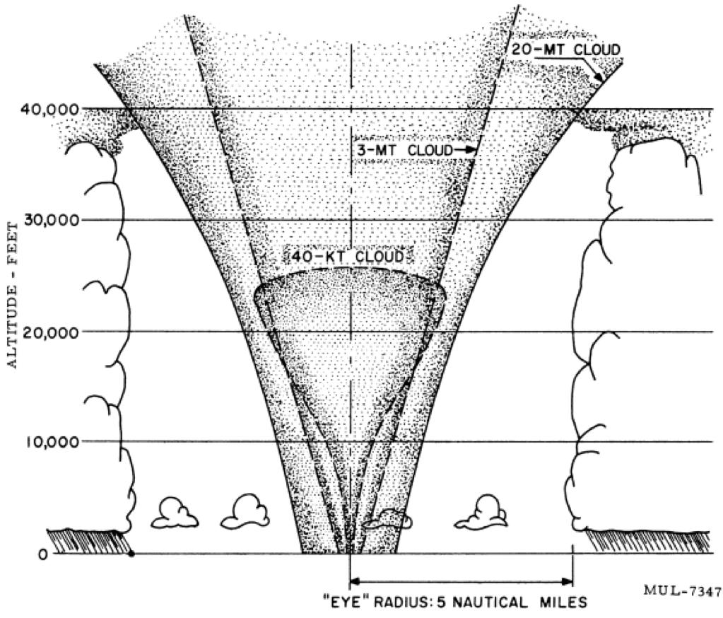 Atomic Skies: Nuking Hurricanes