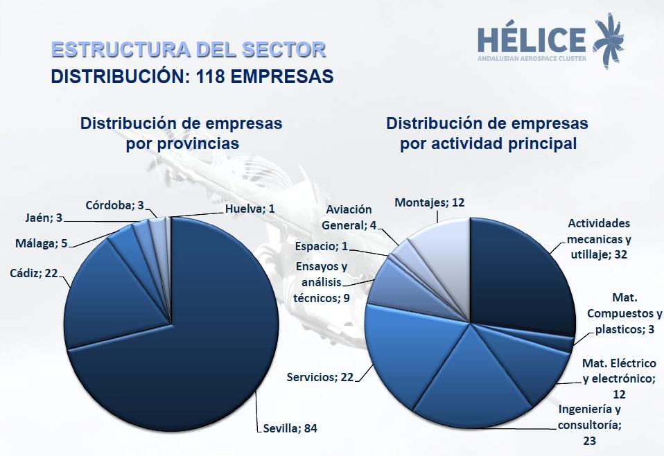 Sevilla capital econ mica toulouse hamburgo sevilla for Empresas de reformas en sevilla y provincia