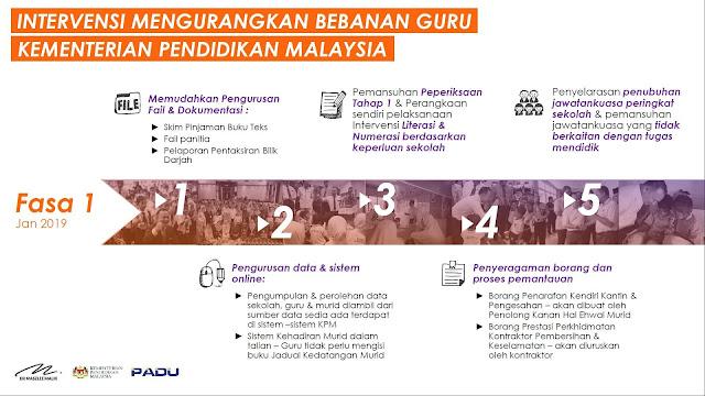 Permalink to Audit SKPMg2 oleh Jemaah Nazir diberhentikan, ringan beban guru – Maszlee