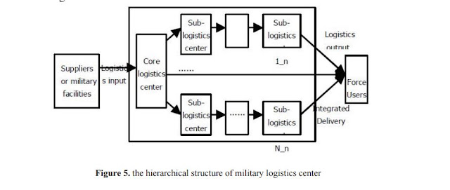 Figure 5: The Hierarchal Structure of Military Logistics Center
